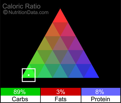 Caloric Ratio Pyramid shiitake